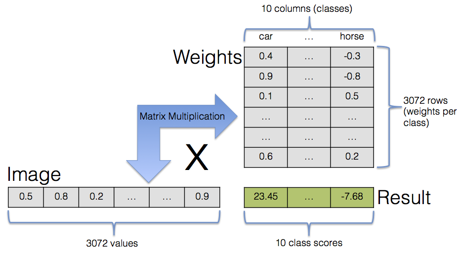 Class scores via matrix multiplication for a single image