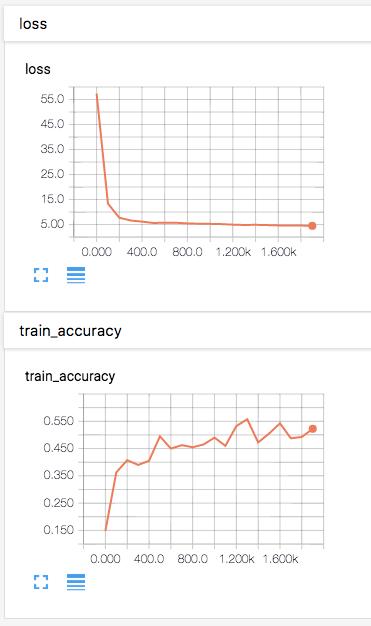 TensorBoard Charts