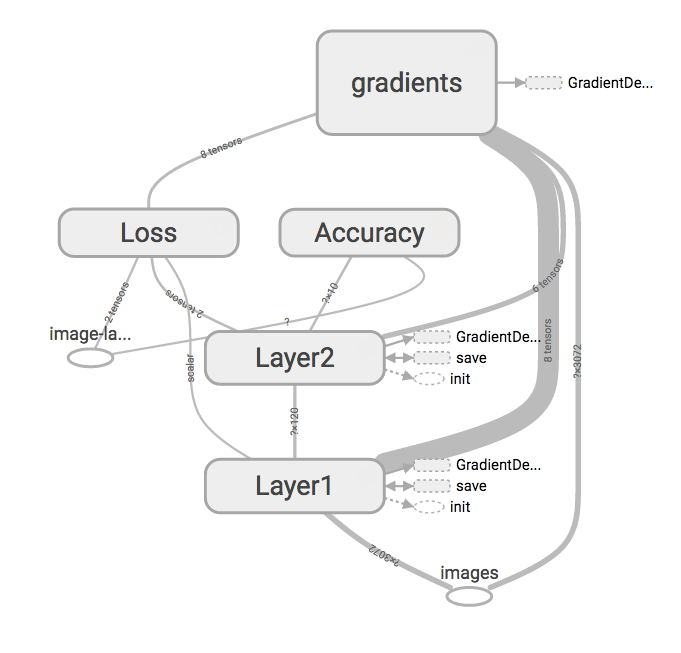 Graphical Display of the TensorFlow Graph