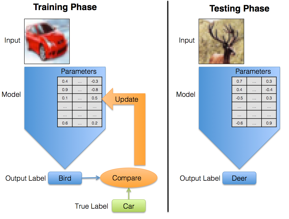 Training vs. Testing Phase